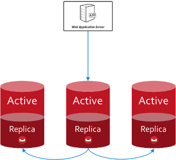 Three Couchbase Server nodes using replication