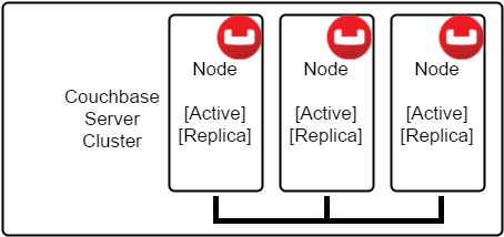 Couchbase nodes in a cluster