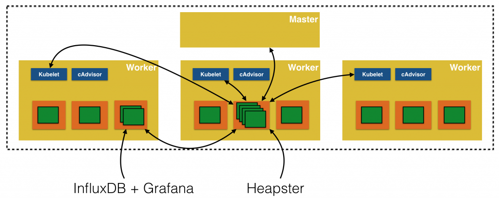 Kubernetes Monitoring with Heapster, InfluxDB and Grafana | The