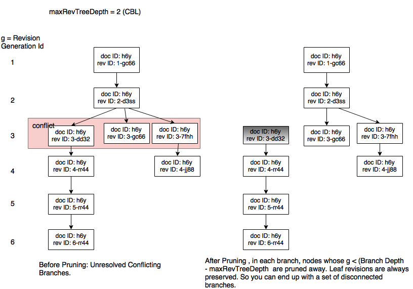 Pruning on Couchbase Lite