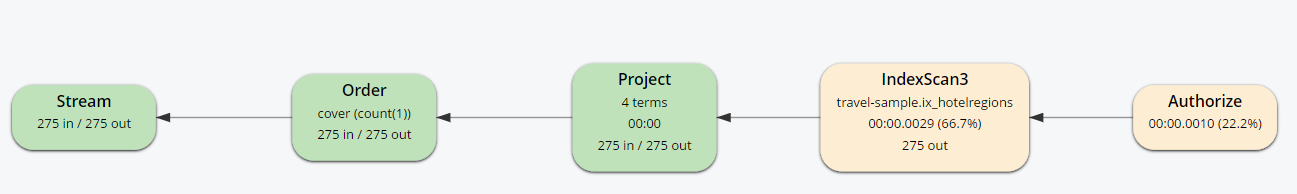 Query plan with pushdown