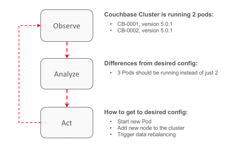 The Couchbase Blog