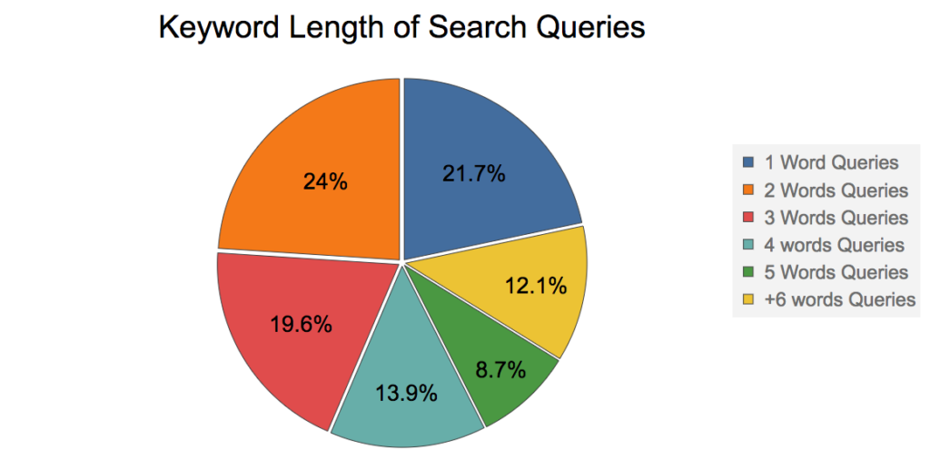 keyword length on search queries