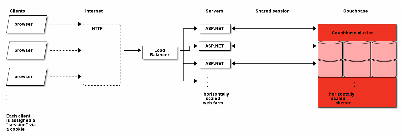 Session storage architecture