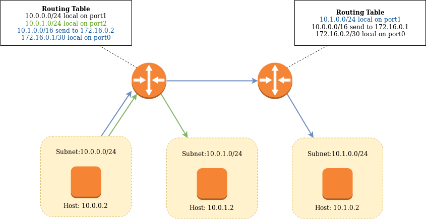 Layer 3 networking